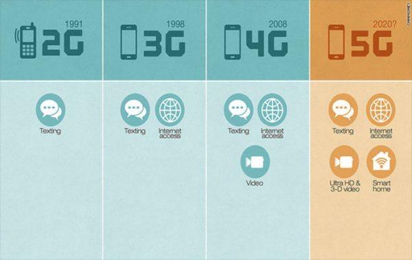 Blir 5G-teknologien innført uten å ta hensyn til liv og helse?